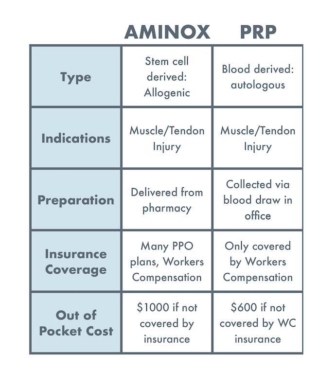 Amniox vs prp